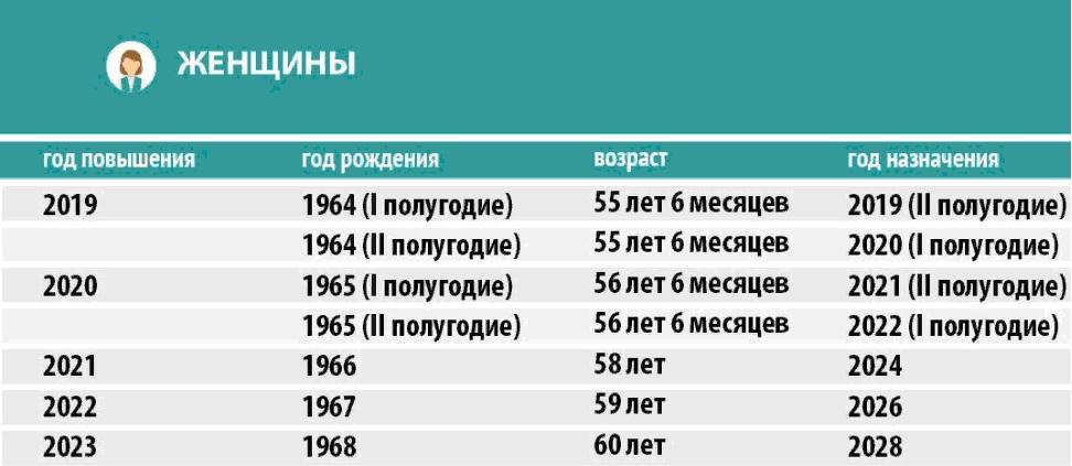 Предпенсионный возраст мужчине 1962 года рождения калькулятор для расчета пенсии сотрудника